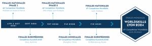 Frise finales nationales Worldskills Lyon 2023